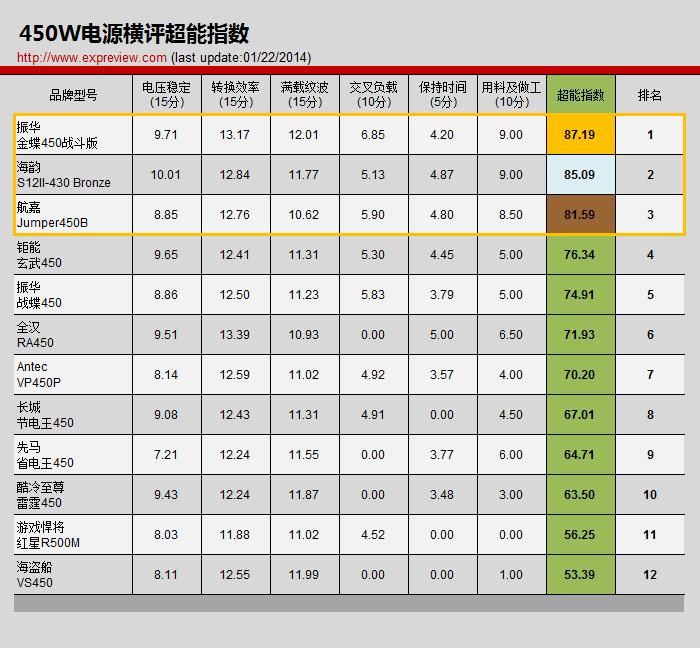 超能网2014巨献:12款450W电源横评